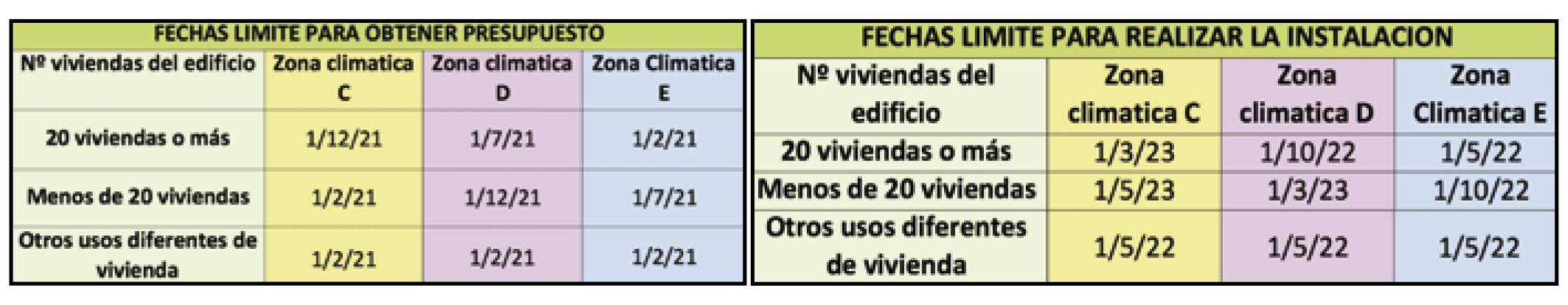 ¿Cómo me afecta el nuevo Decreto sobre contadores en instalaciones térmicas? 5